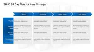 30–60–90 Day Plan Powerpoint: The North Star For A New Manager inside 30 60 90 Day Plan Template Powerpoint