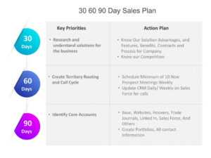 30 60 90 Day Sales Plan Template | 30 60 90 Day Plan for 30 60 90 Day Plan Template Powerpoint