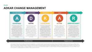 Adkar Change Management Powerpoint Template & Keynote with Change Template In Powerpoint