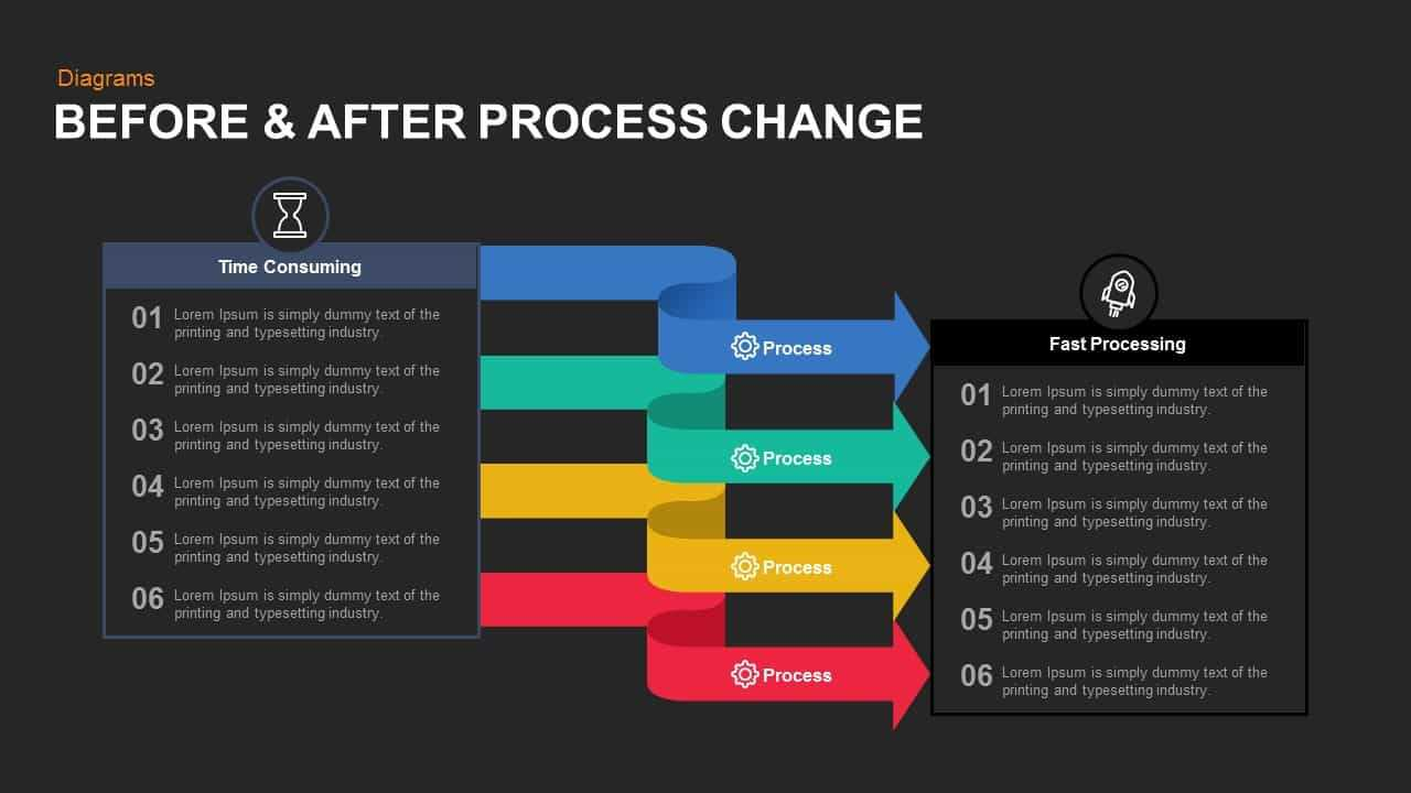 Before And After Process Change Powerpoint Template And Keynote Within How To Change Powerpoint Template