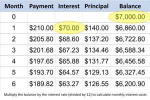 Calculate Credit Card Payments And Costs: Examples pertaining to Credit Card Payment Plan Template