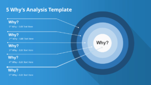 How To Present A 5 Why's Root Cause Analysis – Slidemodel pertaining to Root Cause Analysis Template Powerpoint