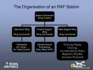 Ppt – The Royal Air Force Powerpoint Presentation, Free for Raf Powerpoint Template