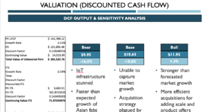 Valuation Summary – Powerpoint Template | Wall Street Oasis intended for University Of Miami Powerpoint Template